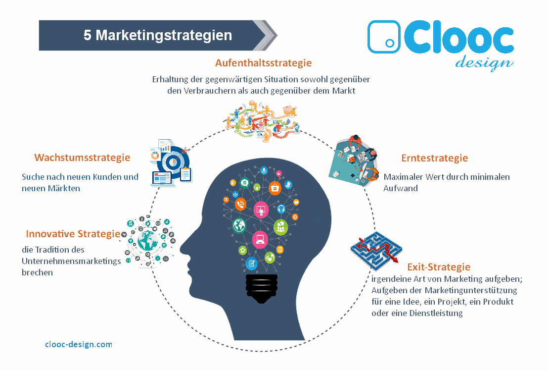 5-Marketingstrategien